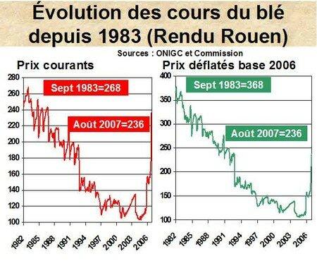 cours_depuis_1983