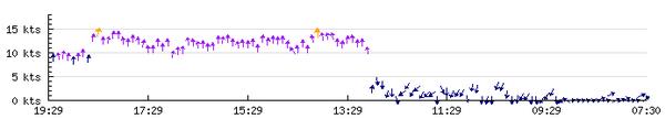 2012-09-23 - vent monteynard