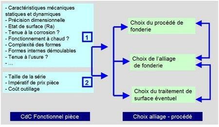 choix_alliage_et_proc_d_