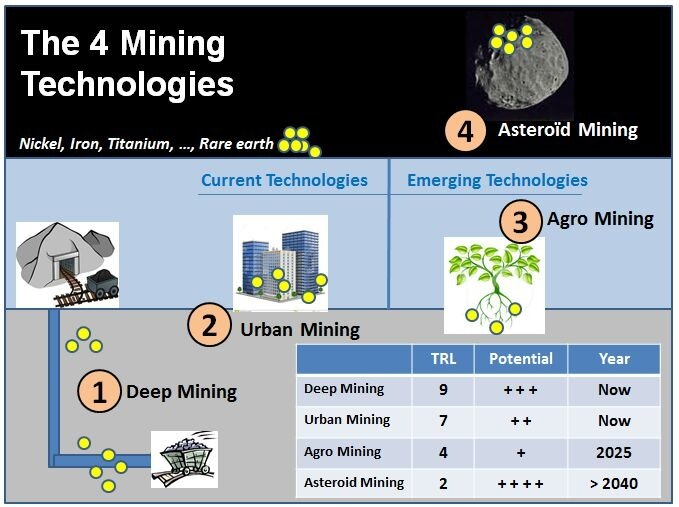 mining_technology_current_and_future