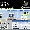 Les technologies d'exploitation minière