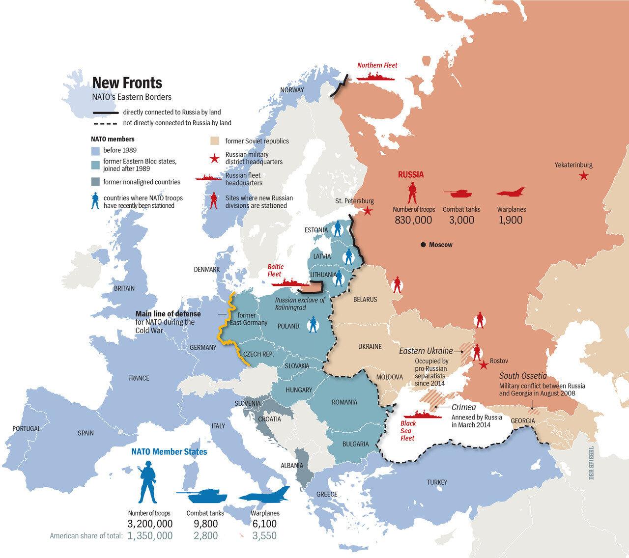 NATO vs