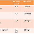 Bade-wurtemberg : nouveaux opérateurs, nouveaux trains