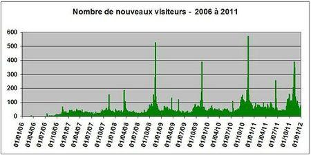 Stats2011-visiteurs
