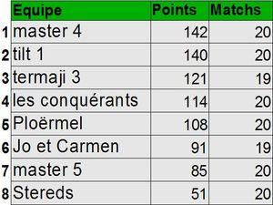 Classement_2010_2011