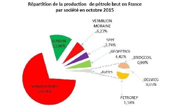 Pétrole en France par société