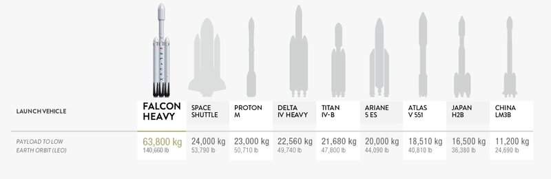 Falcon Heavy elon musk colonisation mars