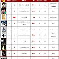 呸 play, 8th week: jolin ranks #9 on 5music and #7 on g-music!