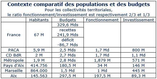 DPA réunion débat budget tableau comparatif