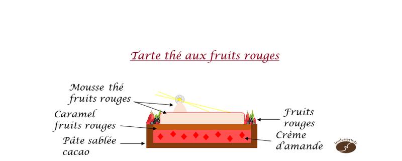 Tarte thé fruits rouges