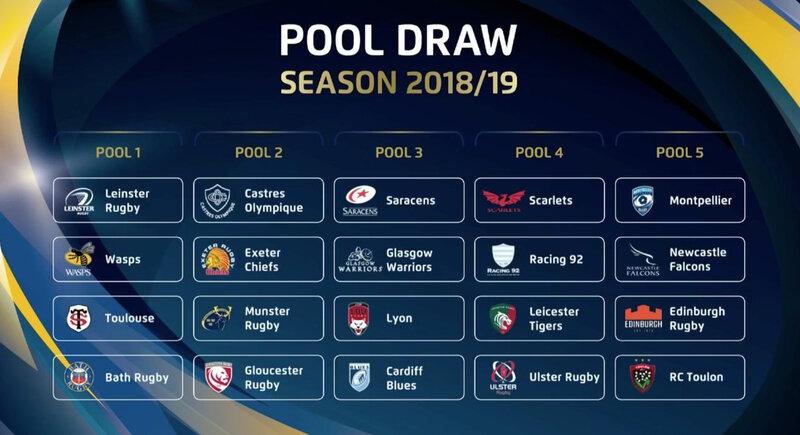 Poules Champions Cup - saison 2018-19