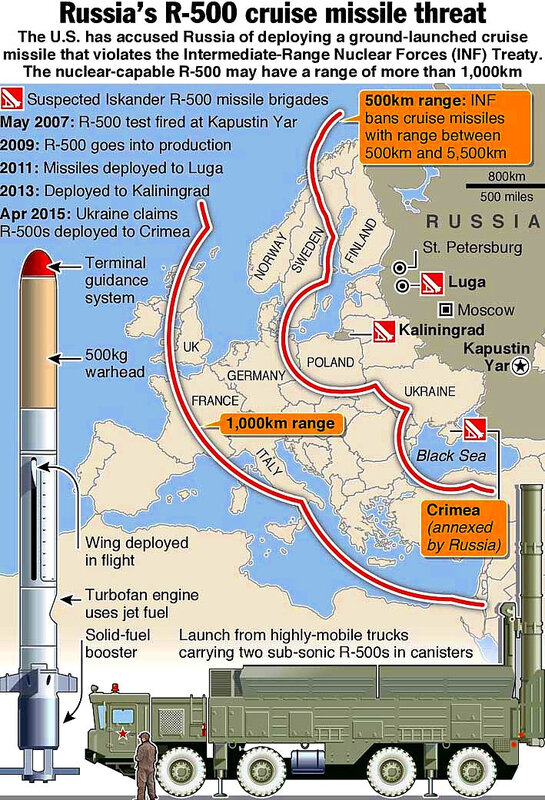 Russian threat