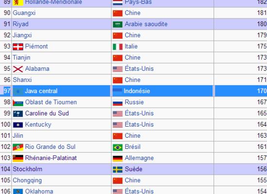 classement PIB régions du monde bretagne reunie