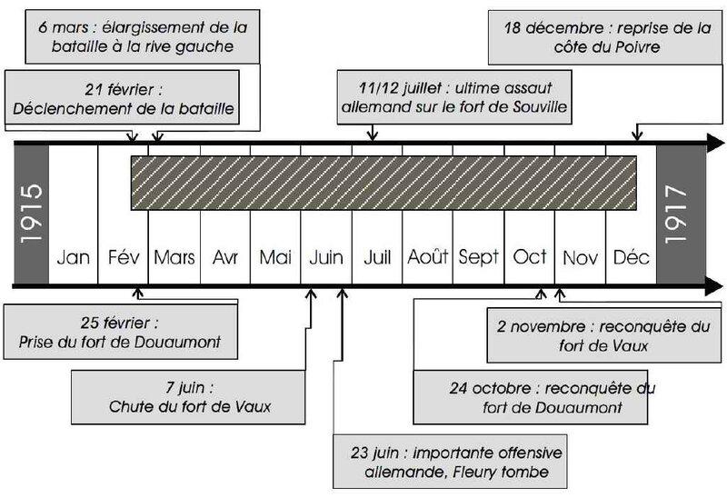 Chrono Bat de Verdun