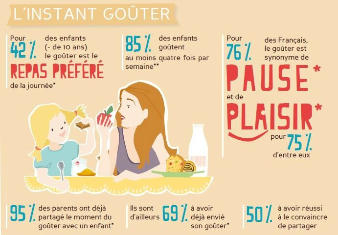 infographie gouter