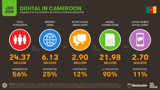 digital-in-2018-in-middle-africa-35-638