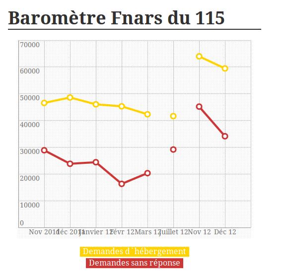 BaromètreFnars115_130115