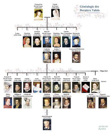 Genealogie des Derniers Valois