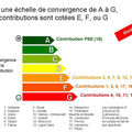 Analyse des contributions :