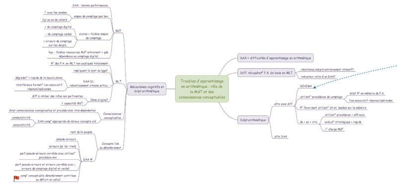 1 Troubles d'apprentissage en arithmétique - role de la mdt et des conn conceptuelles_Page-1