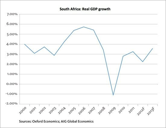 Chart-South-Africa-GDP_tcm2590-434538