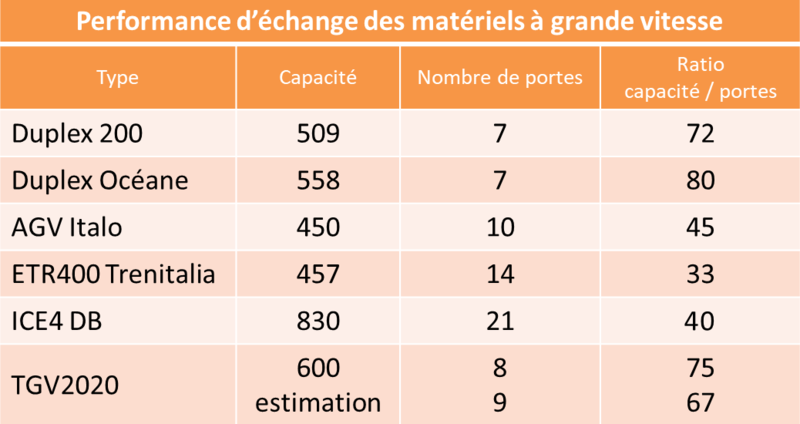 performance-echange-materiel-TGV