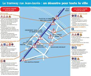 Tramway projet des travaux