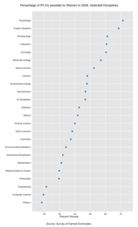 us_phds_awarded_2009_by_discipline_and_gender_1