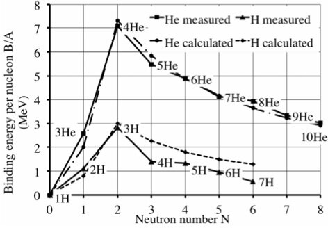H___He_isotopes