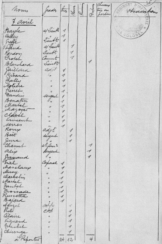 JMO 157e RI, liste tués 7 avril 1915 (extrait)
