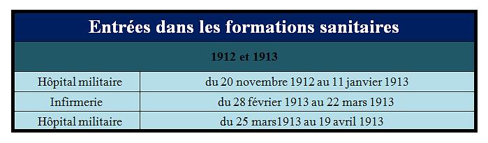 Entrees_dans_les_formations_sanitaires