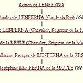 Lenferna de la Motte Marie Josephine_Lien de parenté avec Adrien de Lenferna