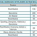 Cristiano ronaldo has the best goal average of all players active in la liga