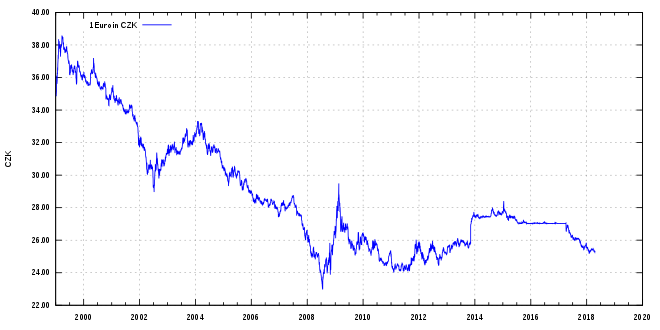 660px-Euro_exchange_rate_to_CZK