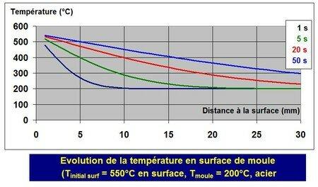 choc_et__l_vation_temp_rature_surface