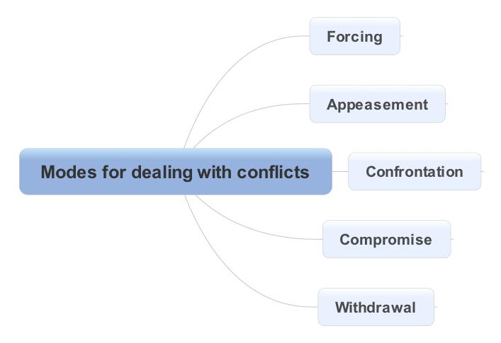 Modes de gestion de conflits-EN