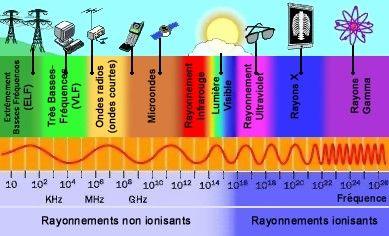 spectre_rayonnement